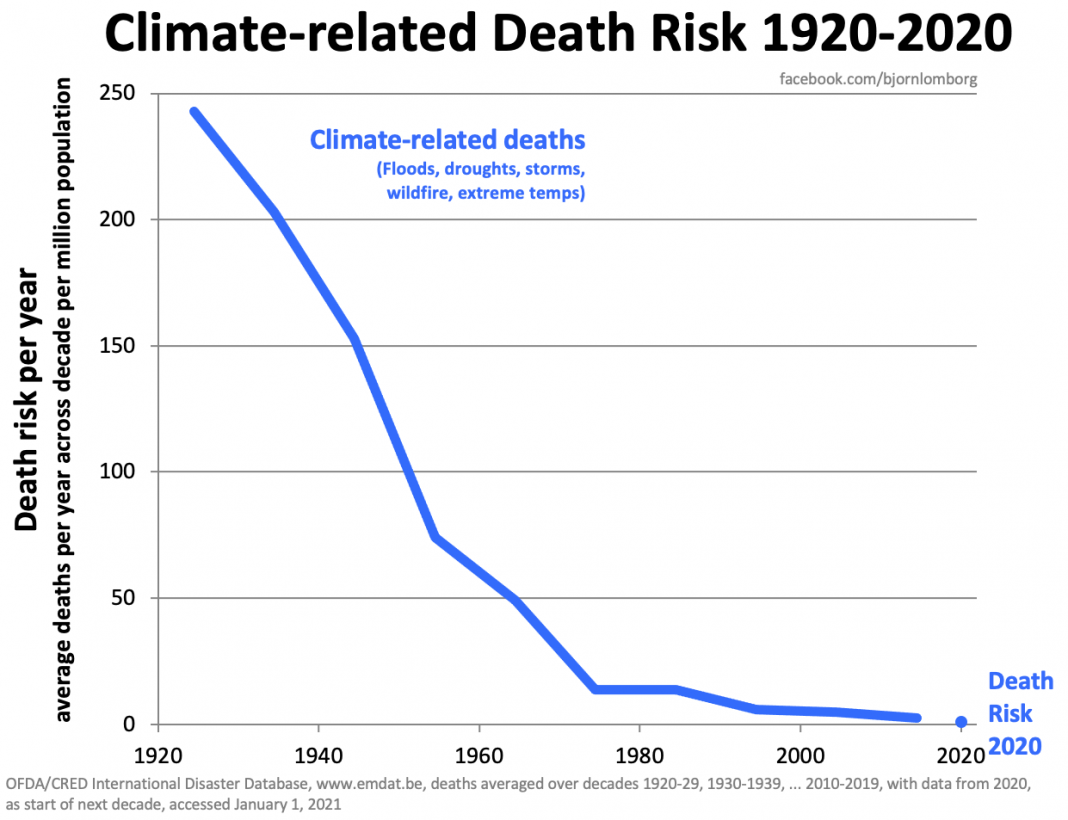 After 100 years of climate change, 'climate-related deaths' approach zero – Dropped by over 99% since 1920